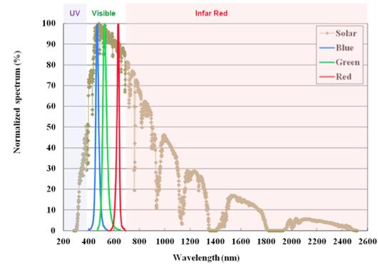 Graphique de l'action de la lumière émise par les diodes du PSiO